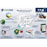 Предавател за температура и влажност с дисплей и детектор за вода TFA 30.3305.02